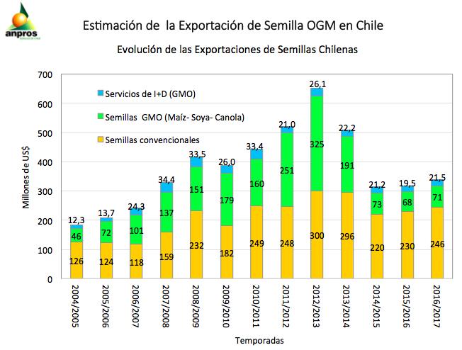Evolución de las Exportaciones de Semillas Chilenas